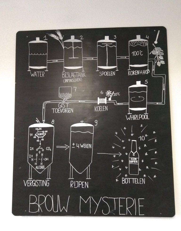 Getekende processtappen van bier brouwen