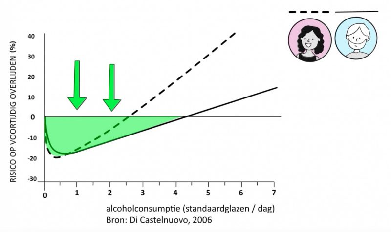 grafiek die het positieve gezondheidseffect laat zien van matige alcoholconsumptie